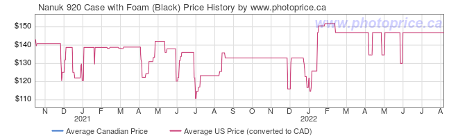 Price History Graph for Nanuk 920 Case with Foam (Black)