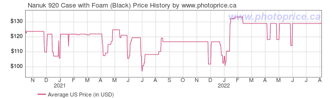 US Price History Graph for Nanuk 920 Case with Foam (Black)