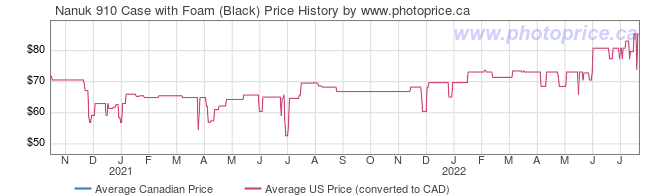 Price History Graph for Nanuk 910 Case with Foam (Black)