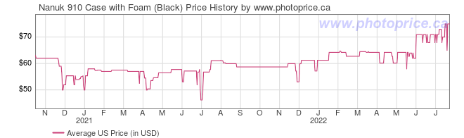 US Price History Graph for Nanuk 910 Case with Foam (Black)