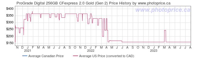 Price History Graph for ProGrade Digital 256GB CFexpress 2.0 Gold (Gen 2)