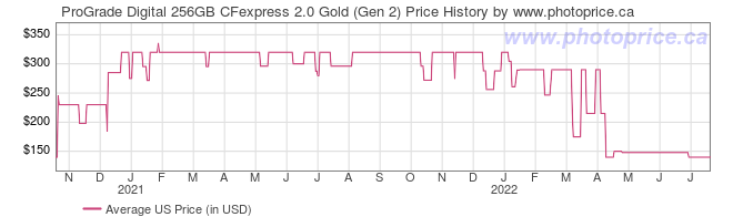 US Price History Graph for ProGrade Digital 256GB CFexpress 2.0 Gold (Gen 2)