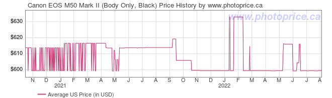 US Price History Graph for Canon EOS M50 Mark II (Body Only, Black)