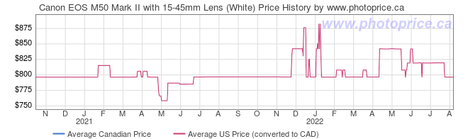 Price History Graph for Canon EOS M50 Mark II with 15-45mm Lens (White)