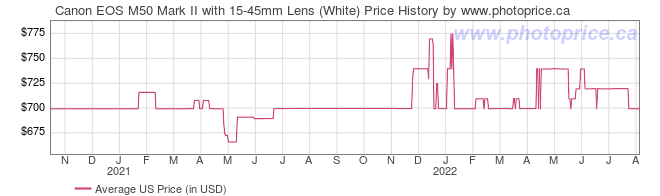 US Price History Graph for Canon EOS M50 Mark II with 15-45mm Lens (White)