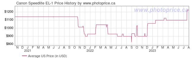 US Price History Graph for Canon Speedlite EL-1