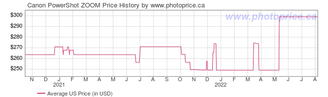 US Price History Graph for Canon PowerShot ZOOM