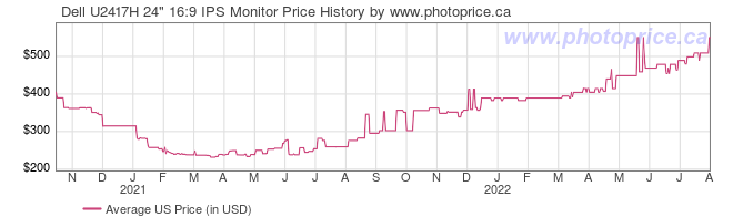 US Price History Graph for Dell U2417H 24