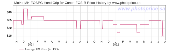 US Price History Graph for Meike MK-EOSRG Hand Grip for Canon EOS R