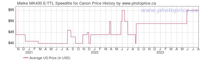 US Price History Graph for Meike MK430 E-TTL Speedlite for Canon