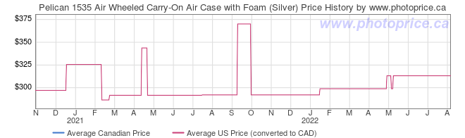 Price History Graph for Pelican 1535 Air Wheeled Carry-On Air Case with Foam (Silver)
