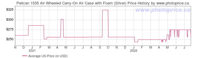 US Price History Graph for Pelican 1535 Air Wheeled Carry-On Air Case with Foam (Silver)