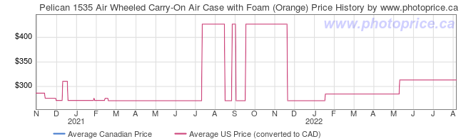 Price History Graph for Pelican 1535 Air Wheeled Carry-On Air Case with Foam (Orange)