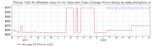 US Price History Graph for Pelican 1535 Air Wheeled Carry-On Air Case with Foam (Orange)