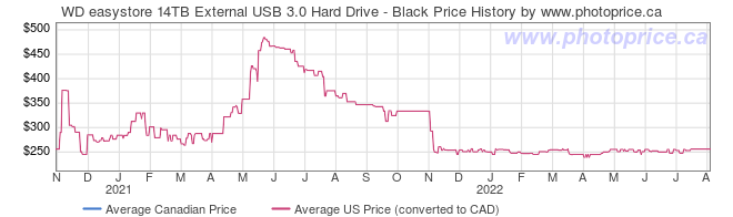 Price History Graph for WD easystore 14TB External USB 3.0 Hard Drive - Black