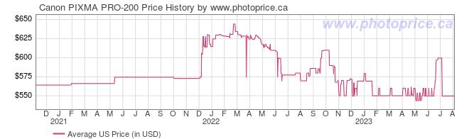 US Price History Graph for Canon PIXMA PRO-200