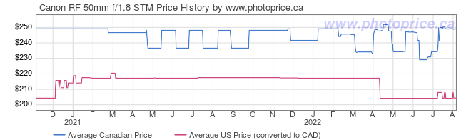 Price History Graph for Canon RF 50mm f/1.8 STM