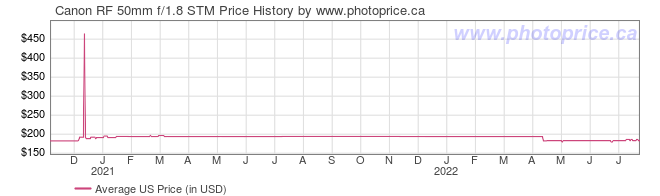 US Price History Graph for Canon RF 50mm f/1.8 STM