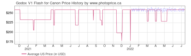 US Price History Graph for Godox V1 Flash for Canon