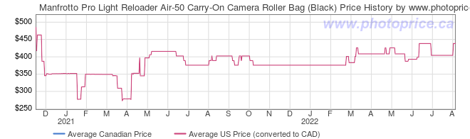 Price History Graph for Manfrotto Pro Light Reloader Air-50 Carry-On Camera Roller Bag (Black)
