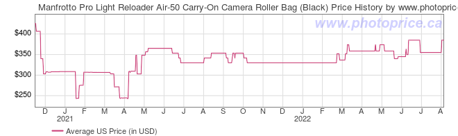 US Price History Graph for Manfrotto Pro Light Reloader Air-50 Carry-On Camera Roller Bag (Black)