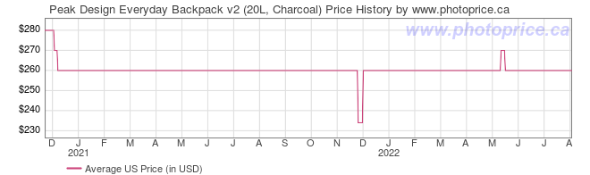 US Price History Graph for Peak Design Everyday Backpack v2 (20L, Charcoal)