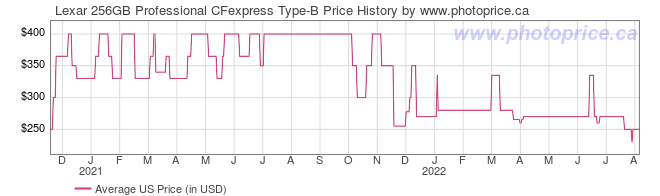 US Price History Graph for Lexar 256GB Professional CFexpress Type-B