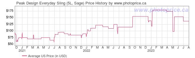 US Price History Graph for Peak Design Everyday Sling (5L, Sage)