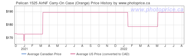 Price History Graph for Pelican 1525 AirNF Carry-On Case (Orange)