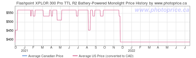 Price History Graph for Flashpoint XPLOR 300 Pro TTL R2 Battery-Powered Monolight