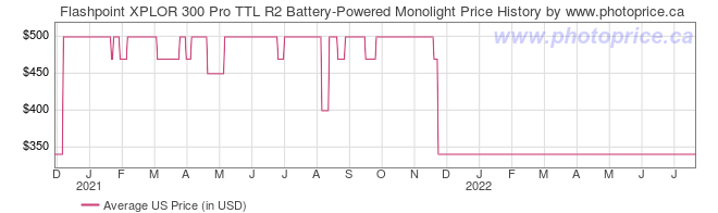 US Price History Graph for Flashpoint XPLOR 300 Pro TTL R2 Battery-Powered Monolight