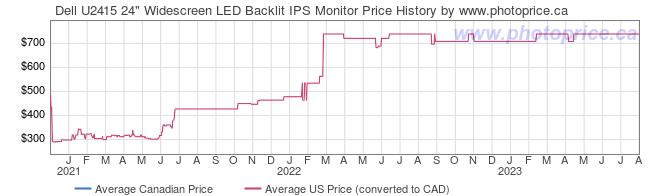 Price History Graph for Dell U2415 24
