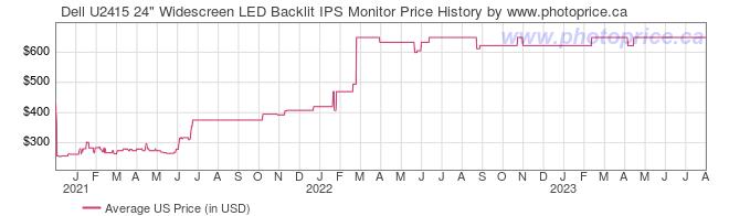 US Price History Graph for Dell U2415 24