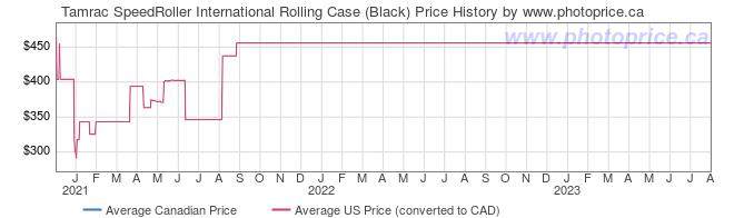 Price History Graph for Tamrac SpeedRoller International Rolling Case (Black)