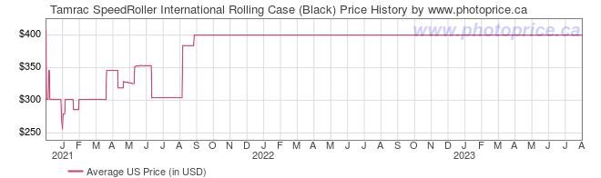 US Price History Graph for Tamrac SpeedRoller International Rolling Case (Black)