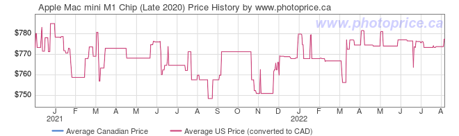 Price History Graph for Apple Mac mini M1 Chip (Late 2020)