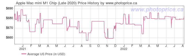 US Price History Graph for Apple Mac mini M1 Chip (Late 2020)