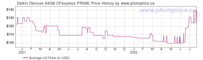 US Price History Graph for Delkin Devices 64GB CFexpress PRIME