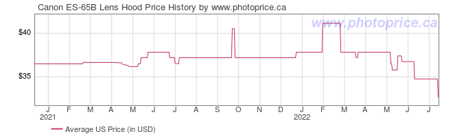 US Price History Graph for Canon ES-65B Lens Hood