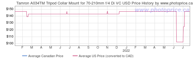 Price History Graph for Tamron A034TM Tripod Collar Mount for 70-210mm f/4 Di VC USD