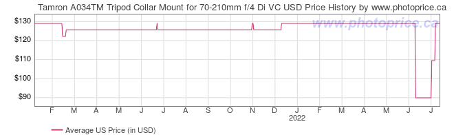 US Price History Graph for Tamron A034TM Tripod Collar Mount for 70-210mm f/4 Di VC USD