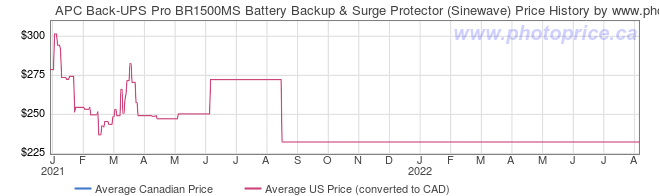 Price History Graph for APC Back-UPS Pro BR1500MS Battery Backup & Surge Protector (Sinewave)