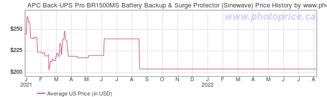 US Price History Graph for APC Back-UPS Pro BR1500MS Battery Backup & Surge Protector (Sinewave)