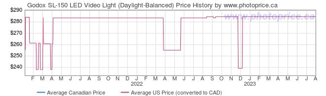 Price History Graph for Godox SL-150 LED Video Light (Daylight-Balanced)