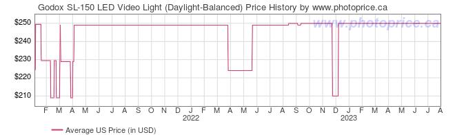 US Price History Graph for Godox SL-150 LED Video Light (Daylight-Balanced)