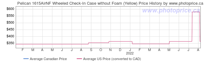 Price History Graph for Pelican 1615AirNF Wheeled Check-In Case without Foam (Yellow)
