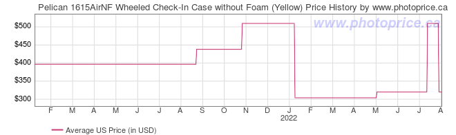 US Price History Graph for Pelican 1615AirNF Wheeled Check-In Case without Foam (Yellow)