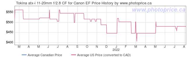 Price History Graph for Tokina atx-i 11-20mm f/2.8 CF for Canon EF