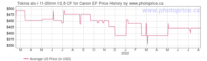 US Price History Graph for Tokina atx-i 11-20mm f/2.8 CF for Canon EF