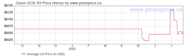US Price History Graph for Canon EOS R3